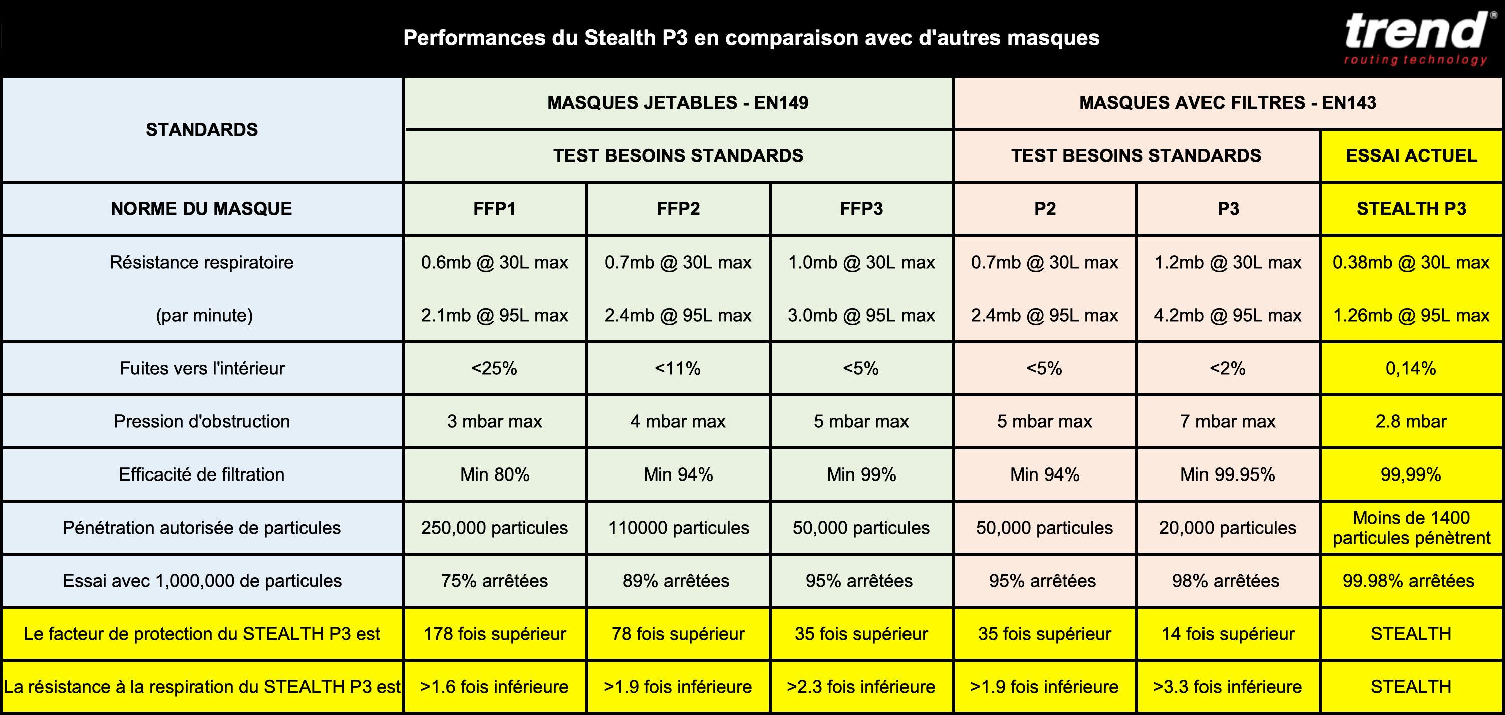 Tableau comparatif du masque STEALTH P3